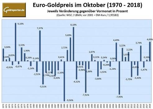 Gold, Goldpreis, Euro, Oktober, Statistik
