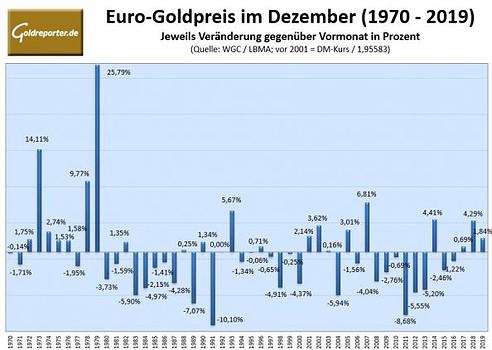 Gold, Goldpreis, Dezember, Statistik