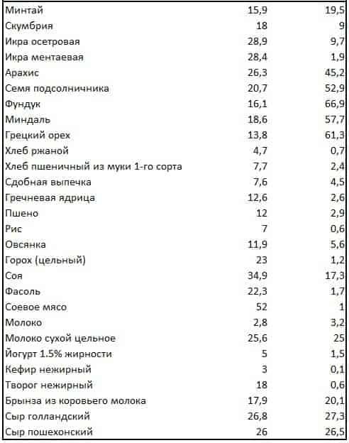 Таблица содержания белков в продуктах