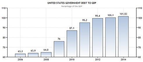 US Debt GDP