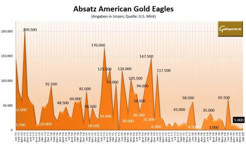 American Gold Eagles, Absatz