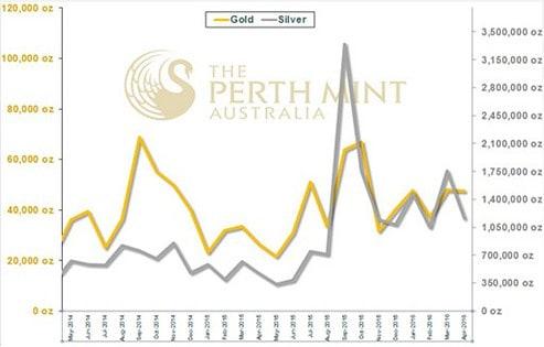 Perth Mint 04-2016