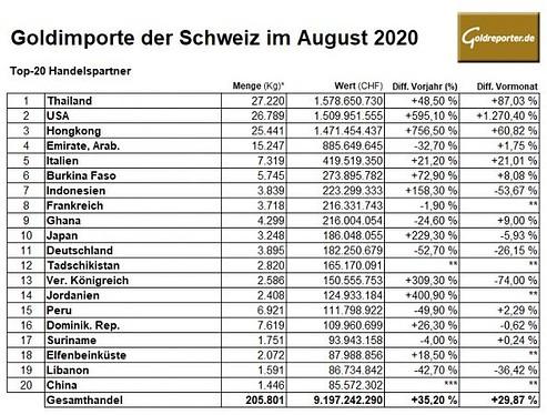 Gold, Goldimporte, Schweiz