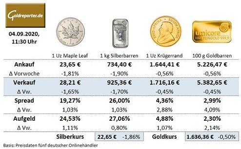 Goldmünzen, Goldbarren, Krügerrand, Preise, Aufgeld