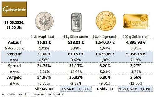 Goldmünzen, Silbermünzen, Preise