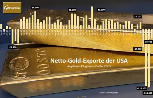 Gold, Goldmarkt, USA, Importe