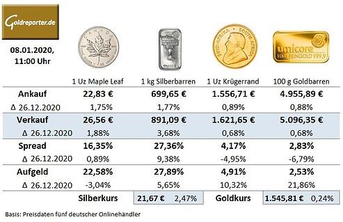 Goldmünzen, Goldbarren, Preise, Silbermünzen, Aufgeld