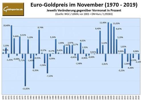 Gold, Goldpreis, November