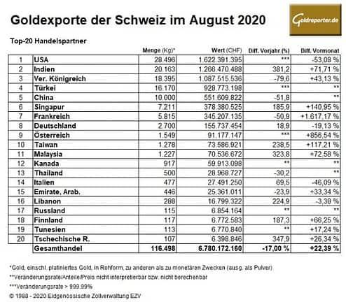 Gold, Goldexporte, Schweiz