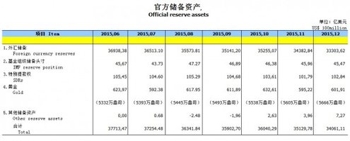China Reserven 12-2015
