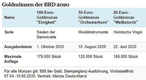 Goldmünzen, BRD, 2020, Übersicht