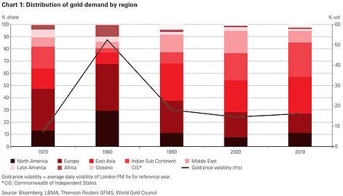 Goldnachfrage nach Regionen (Quelle: WGC, Thompson Reuters GFMS)