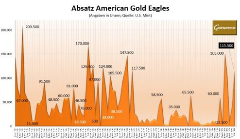 Goldmünze, American Eagle, Absatz