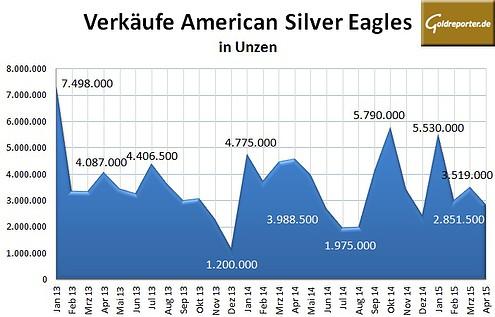 Silber Eagles 04-2015