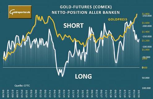 Gold, Goldpreis, Banken, Verkäufe