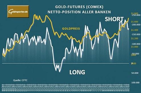 Gold, Banken, COMEX, Futures, Position