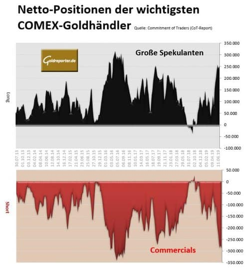 Gold, COT, 23.07.2019
