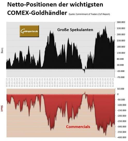 Gold, CoT, Positionen, COMEX