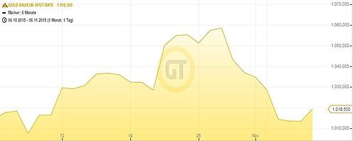 Goldpreis in Euro 1 Monat 061115
