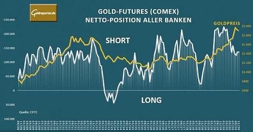 Gold, Position, Banken