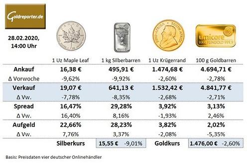Preise, Goldmünzen, Silbermünzen, Goldbarren, aktuell