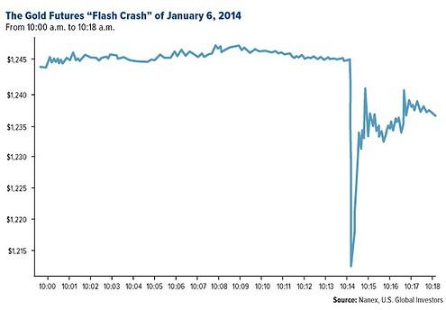 Flash Crash 0601.2014