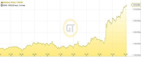 Goldpreis 130515