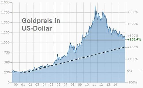 Goldchart USD seit 2000