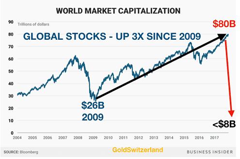 Kapital, weltweit