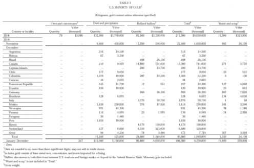 Gold, USA, Russland, Import, Lieferung