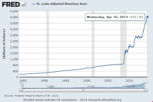 US-Geldmengenbasis 4 Billionen