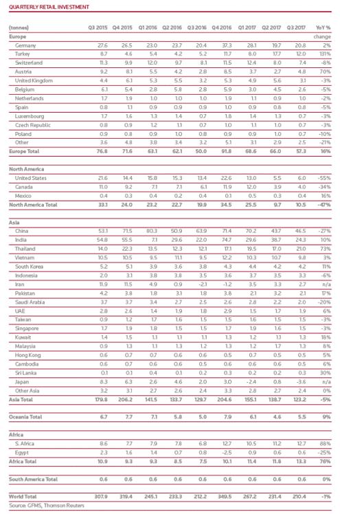 Goldnachfrage, Länder, weltweit GFMS, 3. Quartal 2017, Goldmünzen, Goldbarren