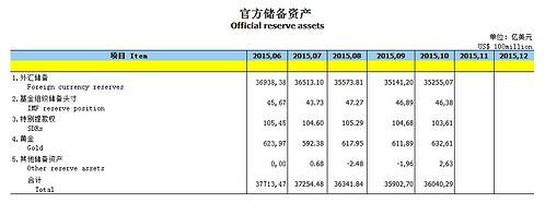 China Goldreserven Reserven 10-2015