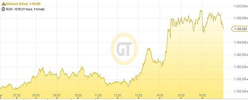 Goldpreis 05.05.14