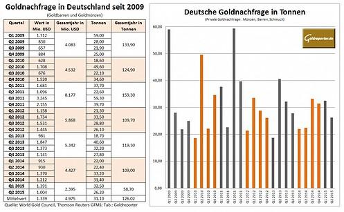 Deutsche Goldnachfrage Q2 2015