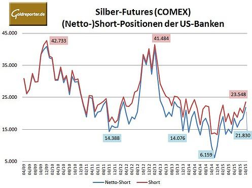 Bank Parti Silber 10-2015