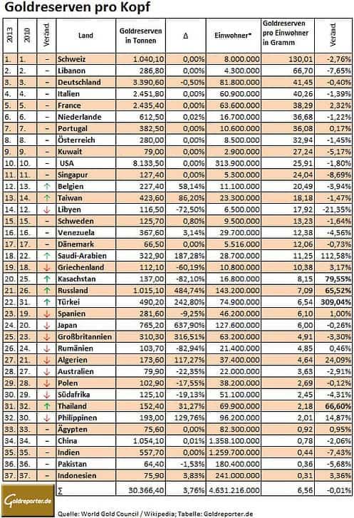 Goldreserven pro Kopf