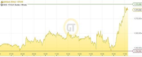 Goldpreis 30.01.15