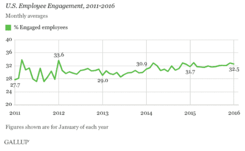 good manager vs bad manager enagement scores by gallup show what we can expect a bad manager to be