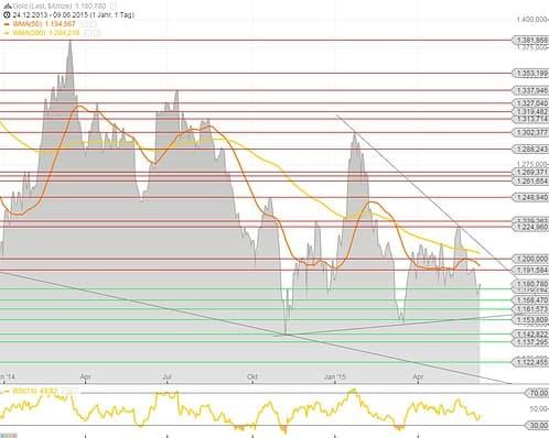 Goldchart 09.06.15