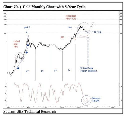 UBS Goldpreis