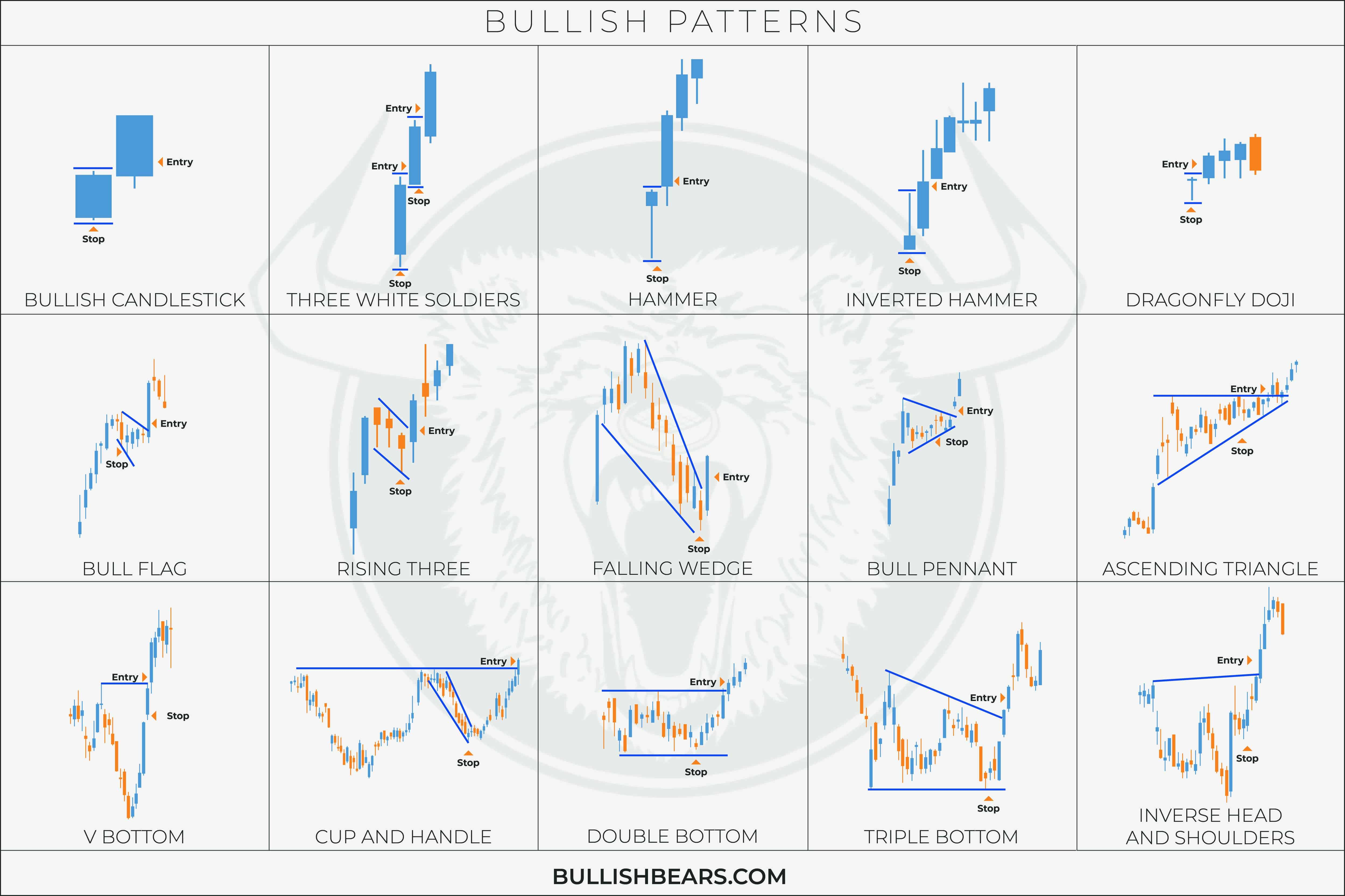 Candlesticks Patterns and Charts