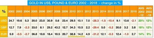Goldpreis, Gewinne, seit 2002