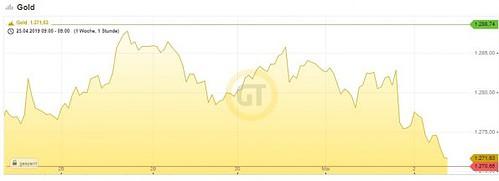 Goldpreis, USD