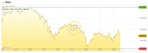 Goldpreis, Chart