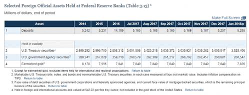 Fed, Gold, Bestände