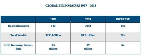 Milliardäre, Entwicklung