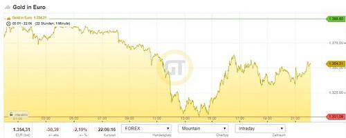Gold, Chart, Crash