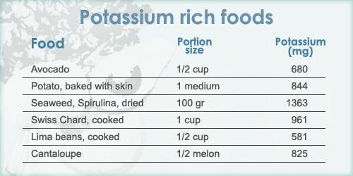 PotassiumChart (4)