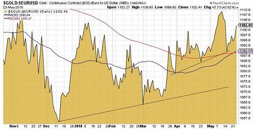 Gold in Euro, 6 Monate